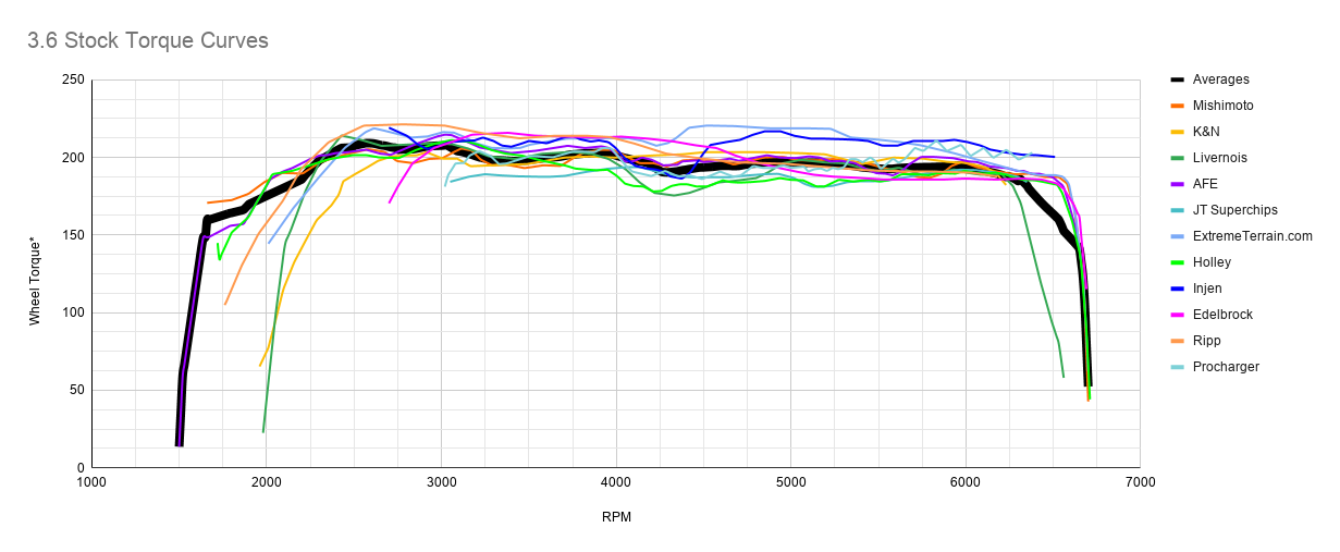 3.6 Stock Torque Curves.png