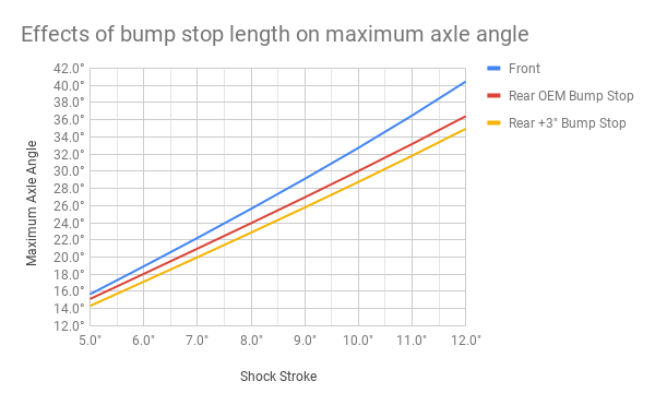 Effects of bump stop length on maximum axle angle.png