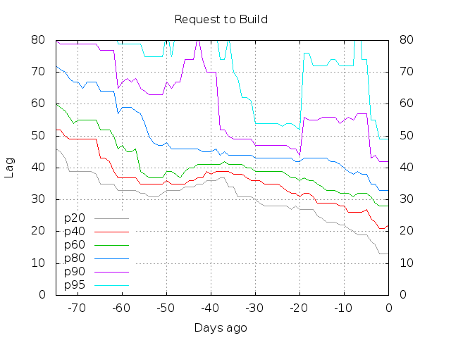 percentiles-request-to-build.png