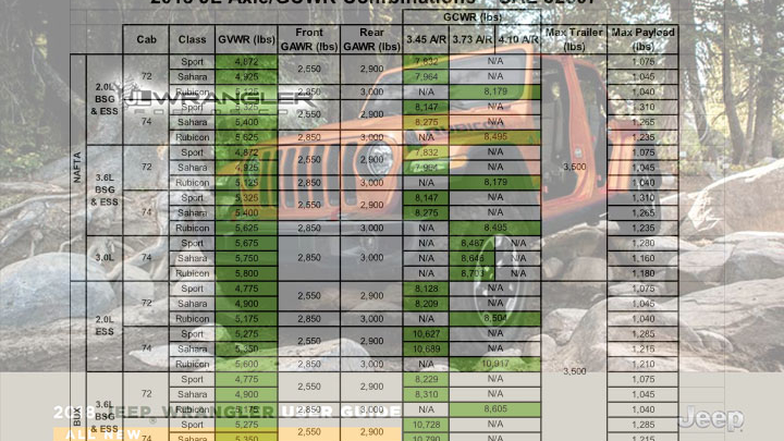 Revealed Weight Tow Capacity Max Payload And Axle Ratios For Jl