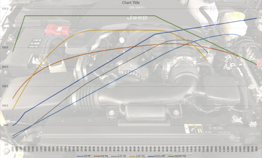 Jl Wrangler Engines Comparison Dyno Charts X