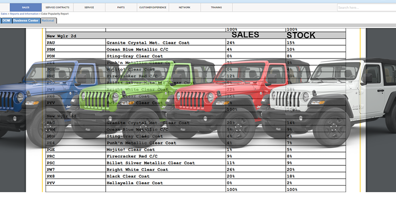 Here S How The Jl Wrangler Colors Rank By Popularity So Far 2018